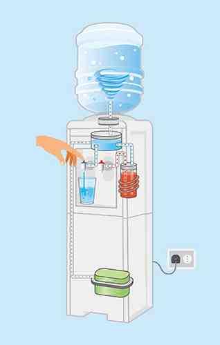 Comment changer une bonbonne d'eau ?
