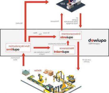 Comment faire le suivi de production ?